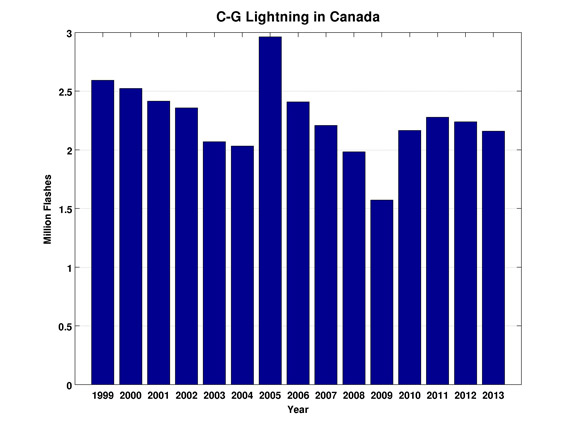 Climate Strike Wikipedia: Eastern And Western Canada Average Beginning And Ending