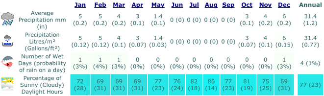 eilat, Israel Average Precipitation