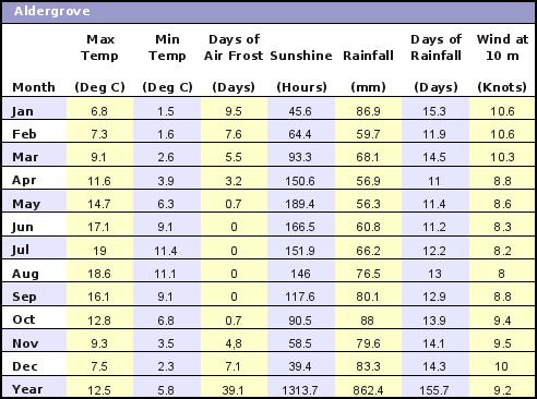 Aldergrove UK Average Annual High & Low Temperatures, Precipitation, Sunshine, Frost, & Wind Speeds