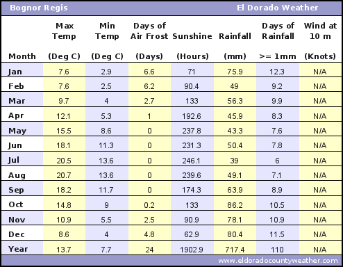 Bognor Regis Uk Annual Yearly Climate Monthly And