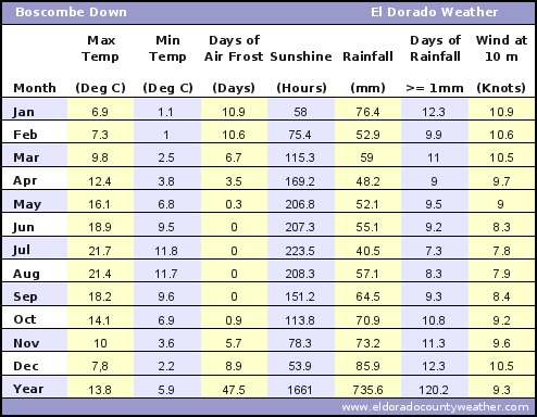 Boscombe Down UK Average Annual High & Low Temperatures, Precipitation, Sunshine, Frost, & Wind Speeds