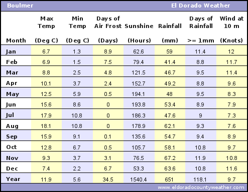 Boulmer UK Average Annual High & Low Temperatures, Precipitation, Sunshine, Frost, & Wind Speeds
