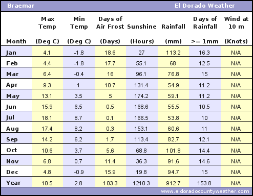 Braemar UK Average Annual High & Low Temperatures, Precipitation, Sunshine, Frost, & Wind Speeds