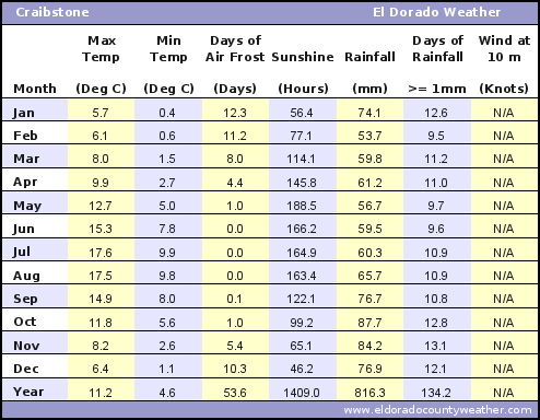 Craibstone UK Average Annual High & Low Temperatures, Precipitation, Sunshine, Frost, & Wind Speeds
