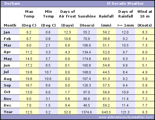 Durham UK Average Annual High & Low Temperatures, Precipitation, Sunshine, Frost, & Wind Speeds