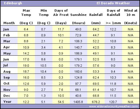 Edinburgh Average Annual High & Low Temperatures, Precipitation, Sunshine, Frost, & Wind Speeds