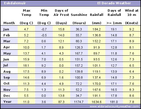 Eskdalemuir Average Annual High & Low Temperatures, Precipitation, Sunshine, Frost, & Wind Speeds