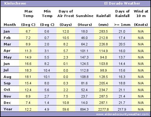Kinlochewe Average Annual High & Low Temperatures, Precipitation, Sunshine, Frost, & Wind Speeds