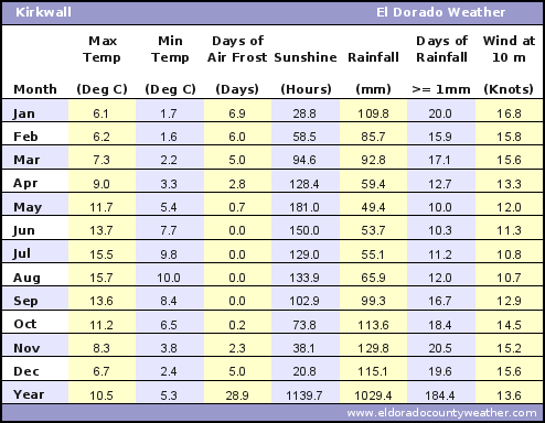 Kirkwall Average Annual High & Low Temperatures, Precipitation, Sunshine, Frost, & Wind Speeds