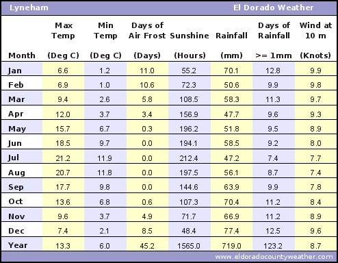 Lyneham Average Annual High & Low Temperatures, Precipitation, Sunshine, Frost, & Wind Speeds