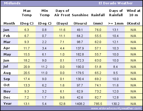 Midlands Average Annual High & Low Temperatures, Precipitation, Sunshine, Frost, & Wind Speeds