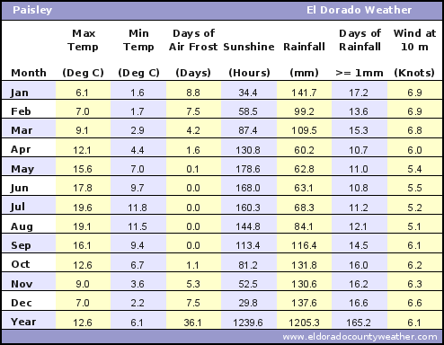 Paisley Average Annual High & Low Temperatures, Precipitation, Sunshine, Frost, & Wind Speeds