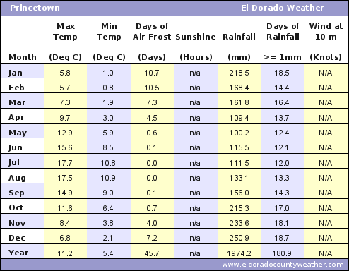 Princetown Average Annual High & Low Temperatures, Precipitation, Sunshine, Frost, & Wind Speeds