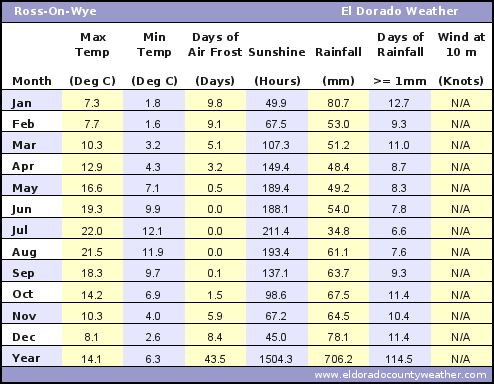 Ross-On-Wye Average Annual High & Low Temperatures, Precipitation, Sunshine, Frost, & Wind Speeds
