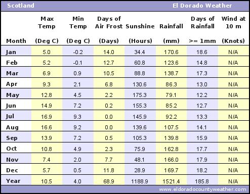 Scotland Average Annual High & Low Temperatures, Precipitation, Sunshine, Frost, & Wind Speeds