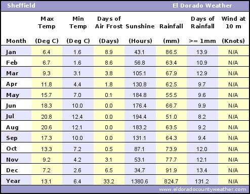 Sheffield Average Annual High & Low Temperatures, Precipitation, Sunshine, Frost, & Wind Speeds