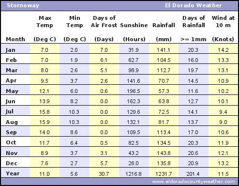 Stornoway Average Annual High & Low Temperatures, Precipitation, Sunshine, Frost, & Wind Speeds