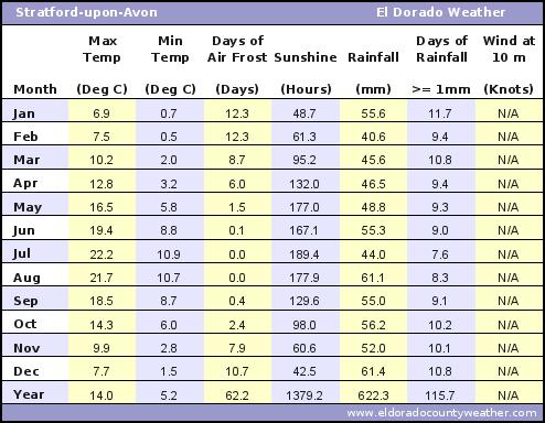 Stratford-upon-Avon Average Annual High & Low Temperatures, Precipitation, Sunshine, Frost, & Wind Speeds