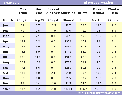 Swawbury Average Annual High & Low Temperatures, Precipitation, Sunshine, Frost, & Wind Speeds