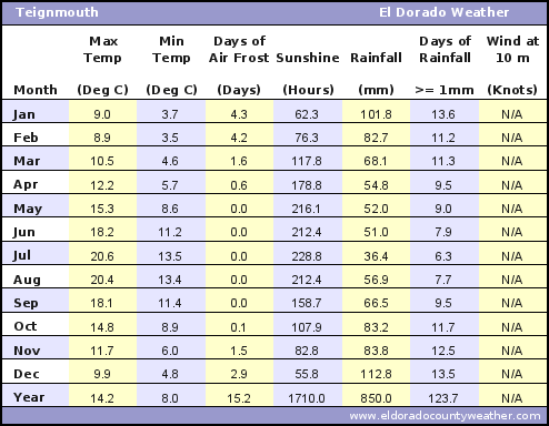 Teignmouth Average Annual High & Low Temperatures, Precipitation, Sunshine, Frost, & Wind Speeds