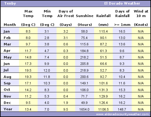 Tenby Average Annual High & Low Temperatures, Precipitation, Sunshine, Frost, & Wind Speeds