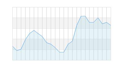 Placerville, California Daily Barometric Pressure Graph