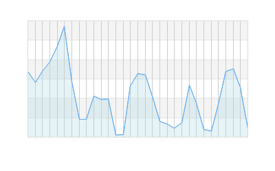 Placerville, California Monthly Barometric Pressure Graph