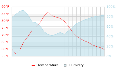 Placerville, California Daily Temperature and Humidity Graph