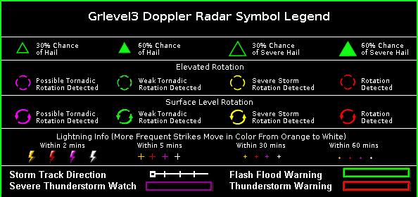 grlevel3 radar legend