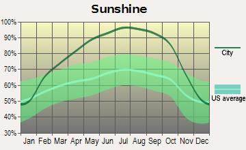 Placerville Average Sunshine
