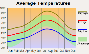 Placerville Average Temperatures