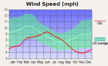 Placerville Average Windspeed