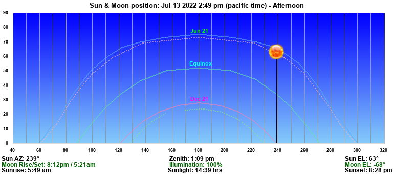 Today's Sun & Moon Position